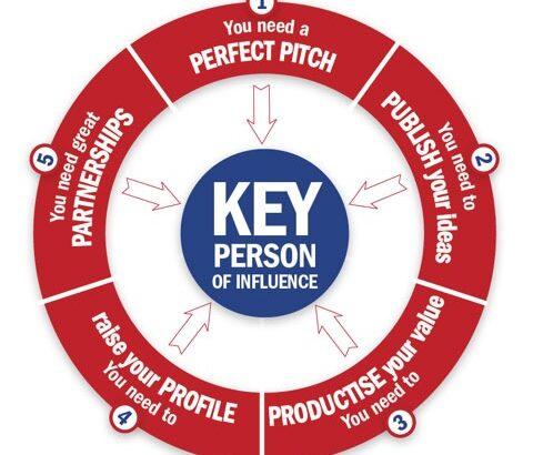 KPI wheel